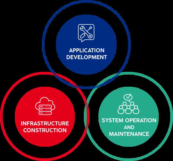 Business Application Development,RECRUITING COMMUNICATINO,INNER COMMUNICATINO